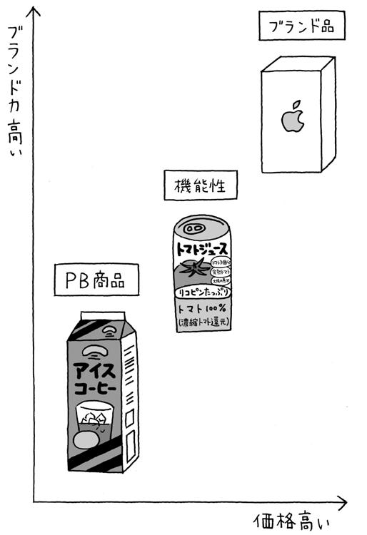 商品の3つのポジション