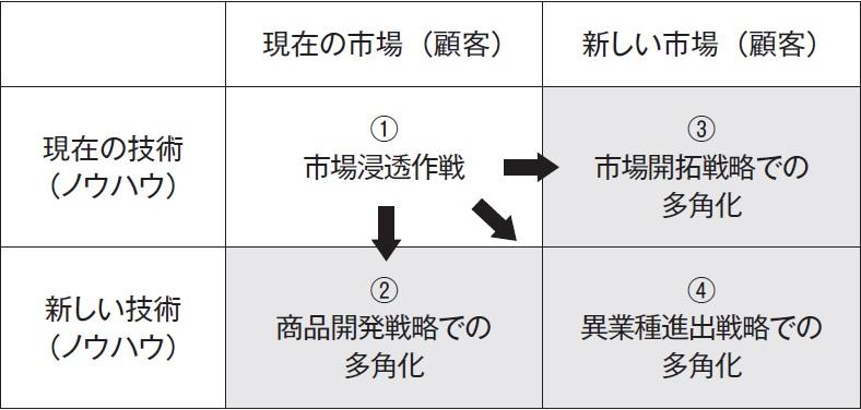 多角化の方向性