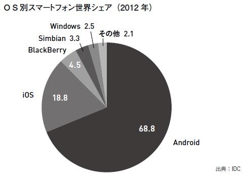 OS別スマートフォン世界シェア