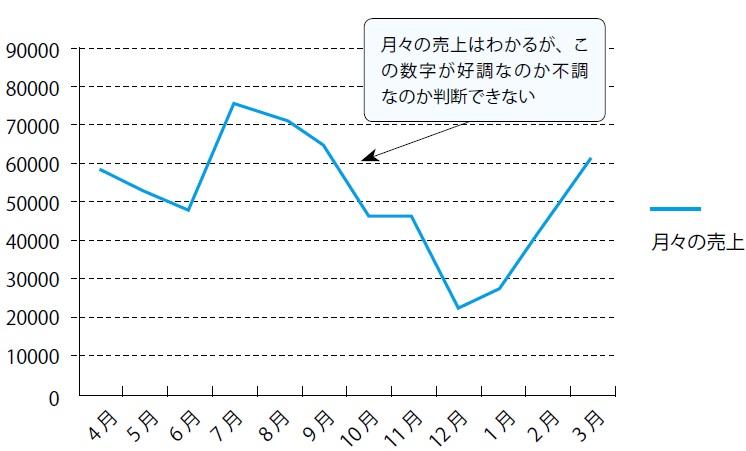 図表1 単純なグラフ