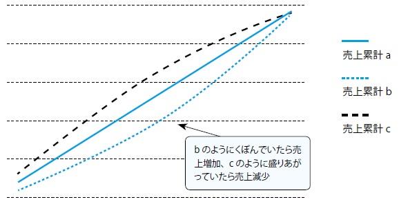 2-3 売上累計グラフのパターン