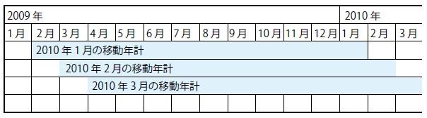 2-4 移動年計の計算