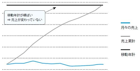 2-5 横ばい型のZ チャート