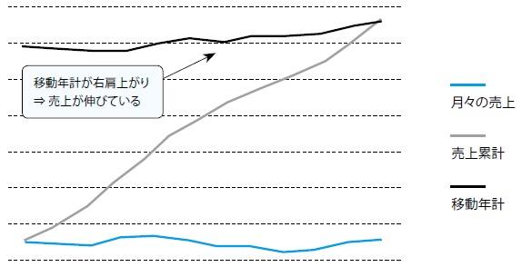 2-6 成長型のZ チャート