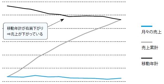 2-7 衰退型のZ チャート