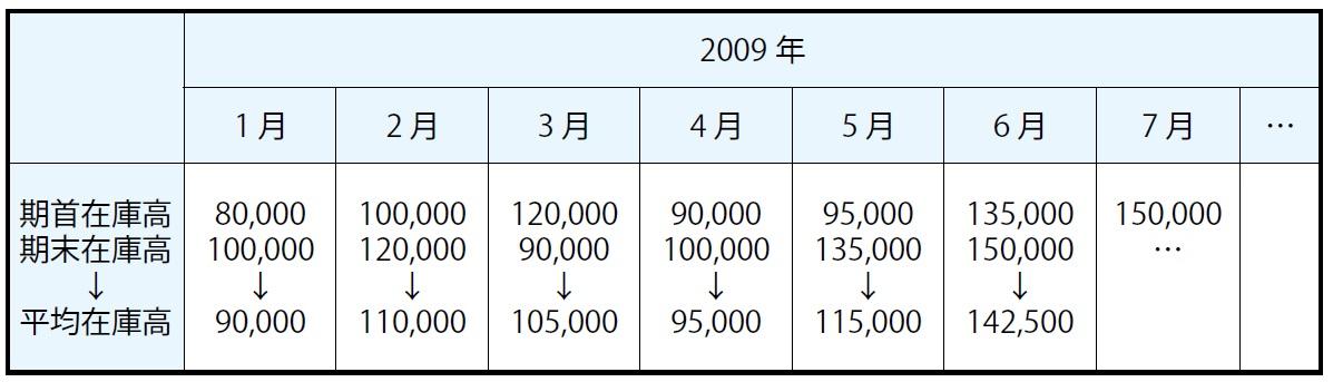 平均在庫高の表