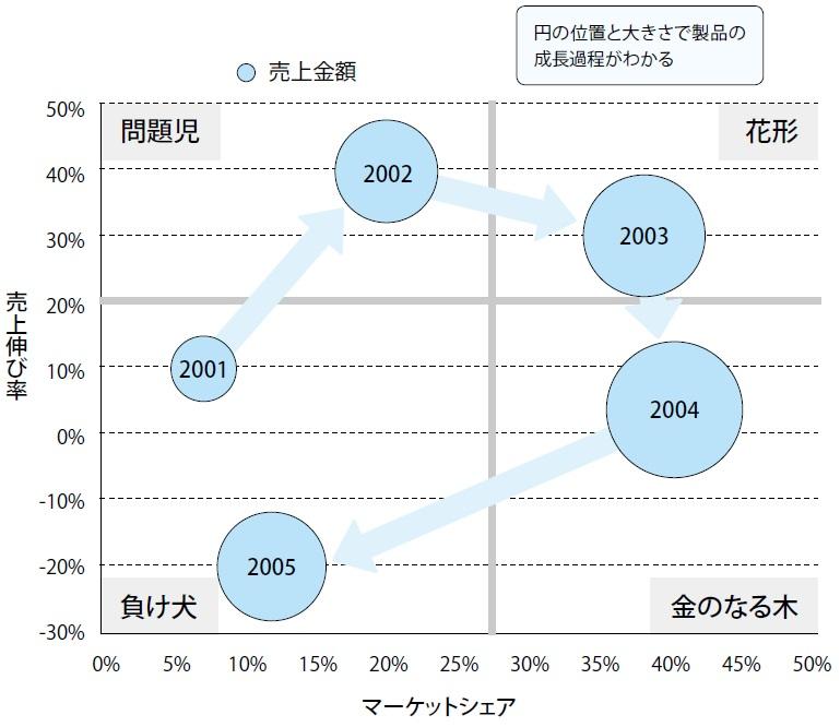 10-1 PPM 分析結果のグラフ