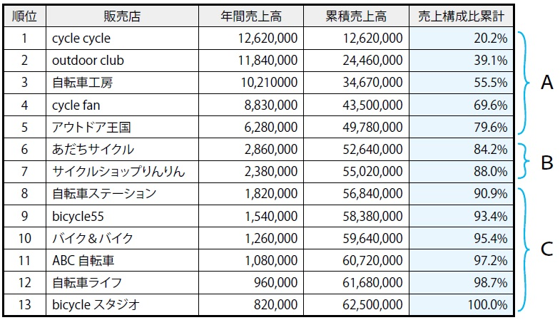 ABC 分析結果の表