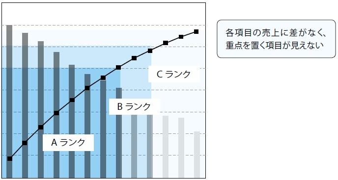 6-5 分散型のパレート図