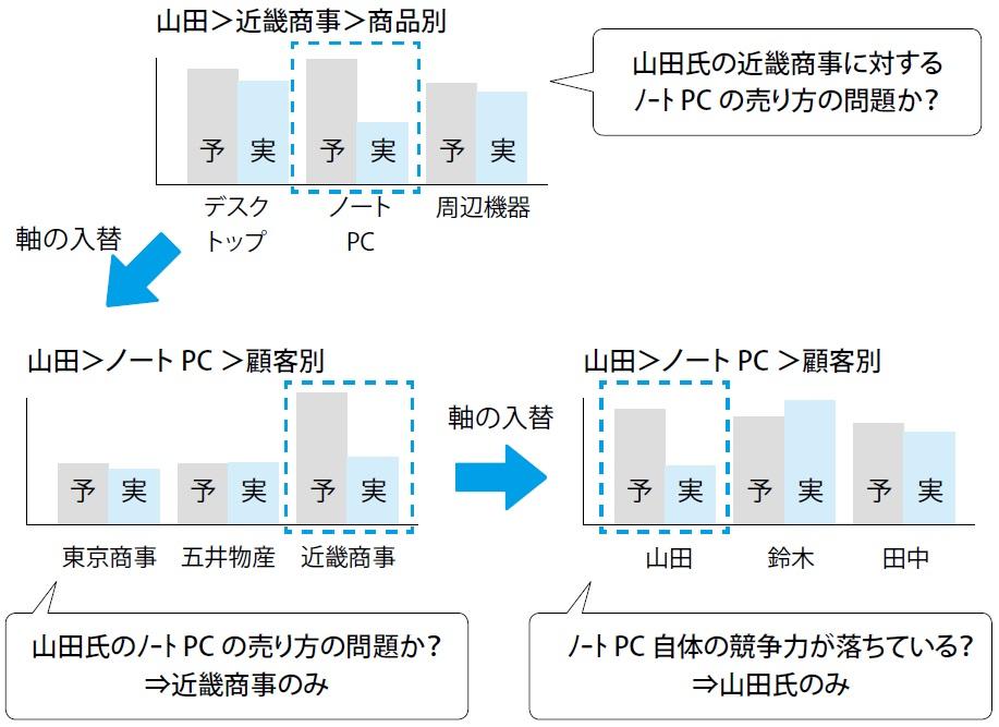 8-4 要因の検証