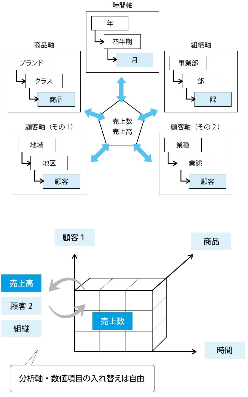 8-5 多次元分析のデータモデル