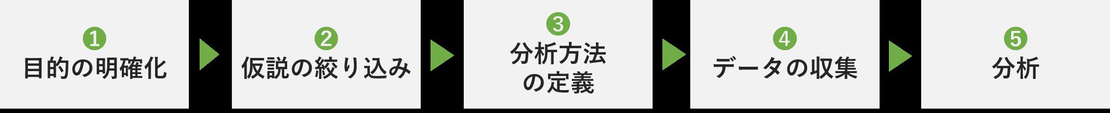 データ分析の5つのステップ