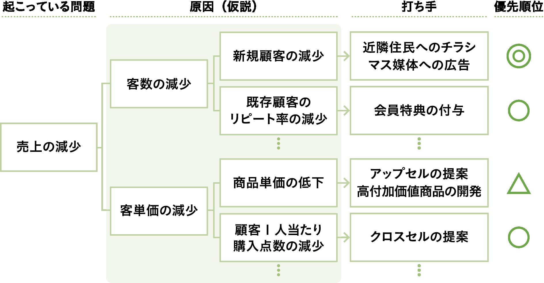 図表1 複数の仮説の中から優先順位をつける